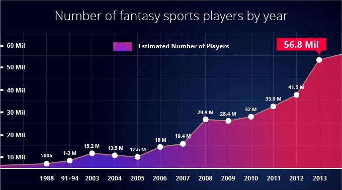 image02_0 The rise of Fantasy Sports